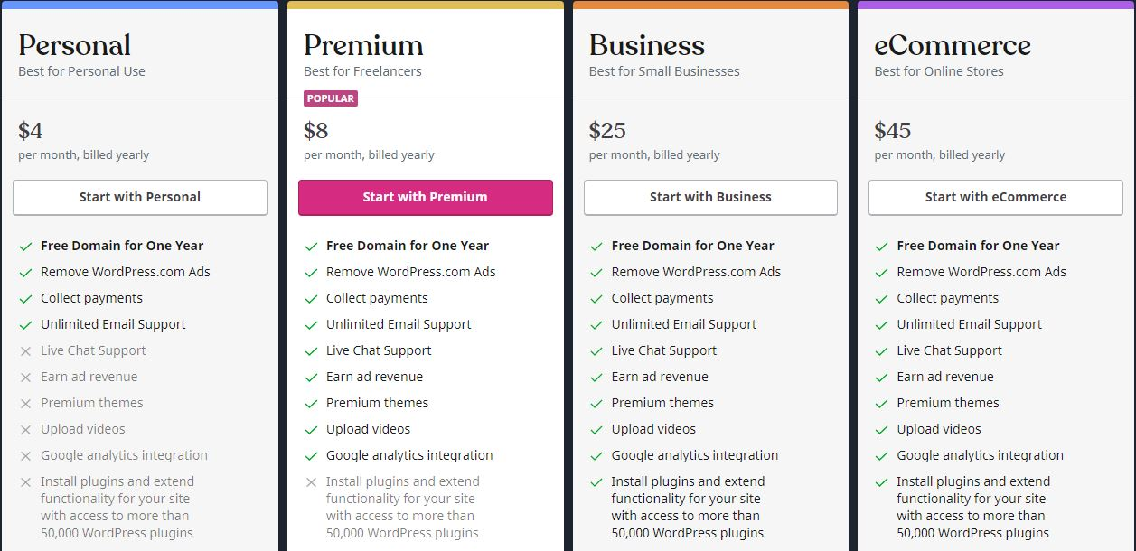 Wordpres pricing