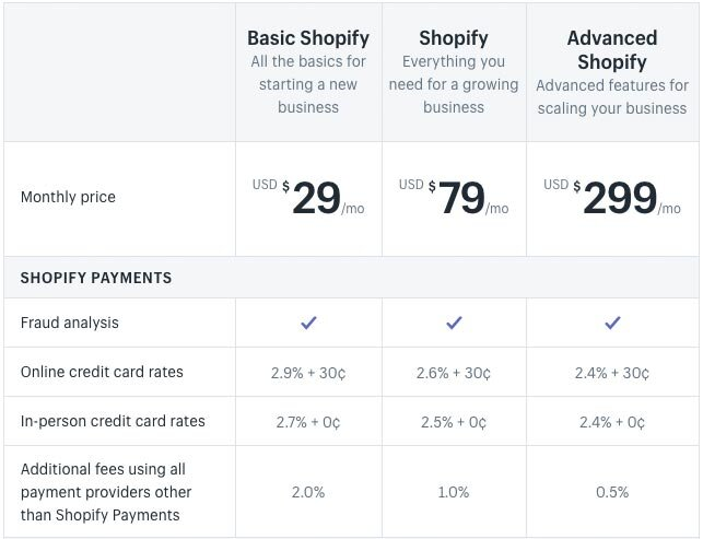shopify pricing 2020