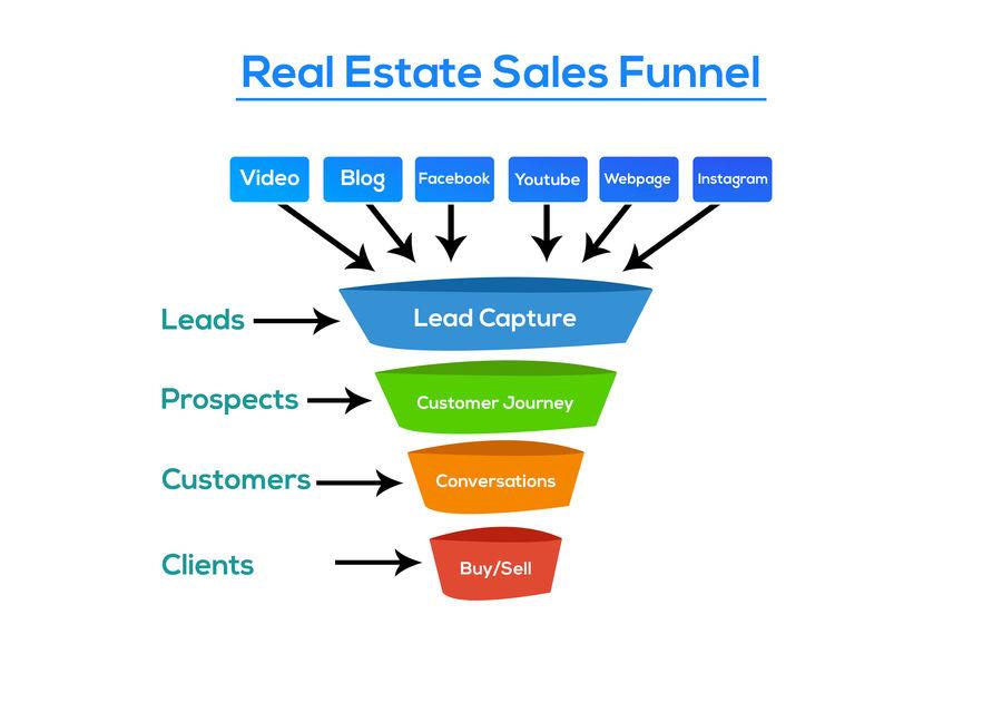 funnel real estate