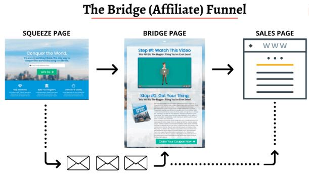 The Bridge Page